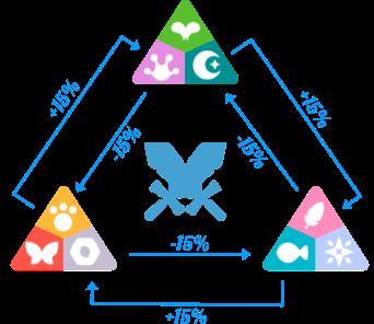 راهنمای بازی Axie Infinity